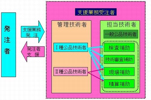 hinkaku_gyomu.jpg (500×332)