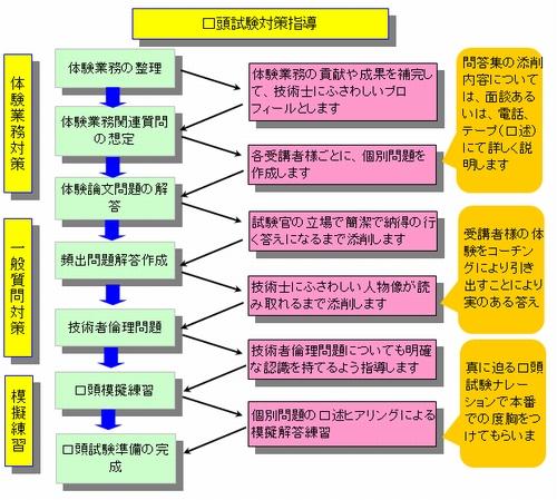 http://birukaze.com/gijutsushi1/koto_shido_tejun500.jpg