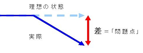 「問題点」とは何か。それは「理想の状態」と「現実の状態」の「差」です。 「問題点」を表現するには、ただこの「差」を示せばよいのです。 求められている状態をあらわす水平線に対して、実際は途中から折れ曲がって降下しています。これによって生じる縦の「差」が問題点です。「問題点」を表現することは、この「縦方向の距離」あるいは「下降」をあらわすことにほかなりません。