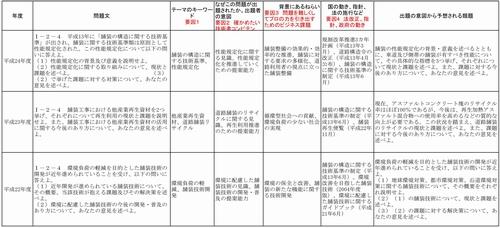 http://birukaze.com/gijutsushi1/mondaibunseki500.jpg