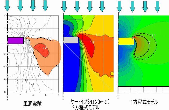 k-ε2方程式モデルはこんなに違う。風洞実験、1方程式モデルとの比較