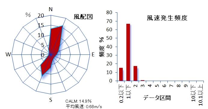 ��103 港区高輪測定局 都有地内 港区高輪1-6 風速計高さ5.3m