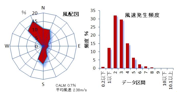 ��106 江東区大島測定局 東京都江東合同庁舎内 江東区大島3-1-3 風速計高さ29m