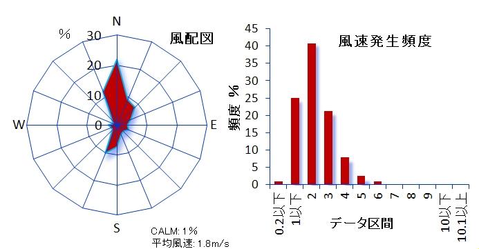 ��115 板橋区本町測定局 板橋区公文書館内 板橋区本町24-1 風速計高さ13.4m