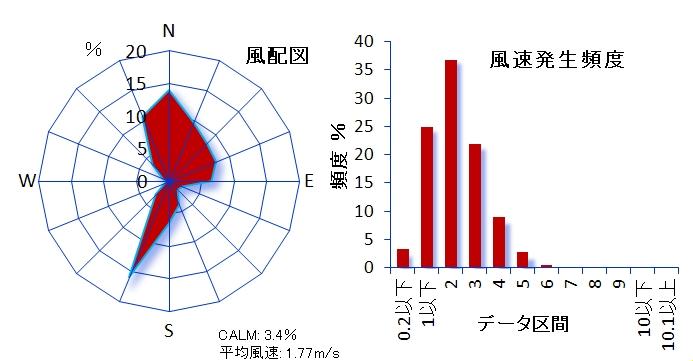 ��119 葛飾区鎌倉測定局 都有地内 葛飾区鎌倉2-21-4 風速計高さ10m