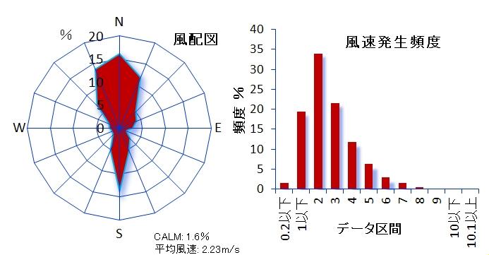 ��123 武蔵野市関前測定局 武蔵野市立第五小学校内 武蔵野市関前3-2-20 風速計高さ19m