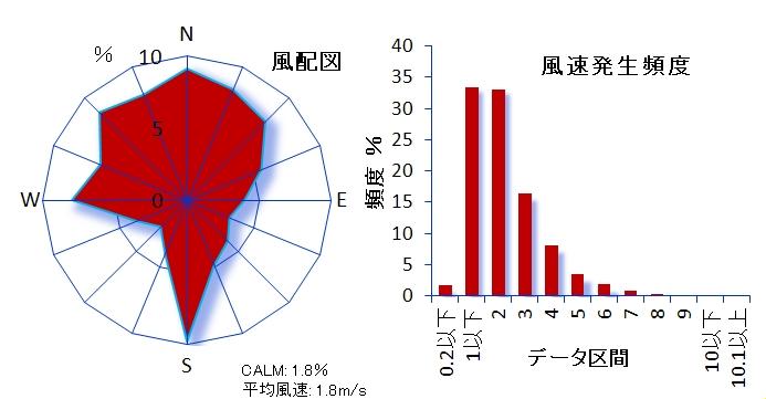 ��131 福生市本町測定局 福生市役所内 福生市本町5 風速計高さ25.5m
