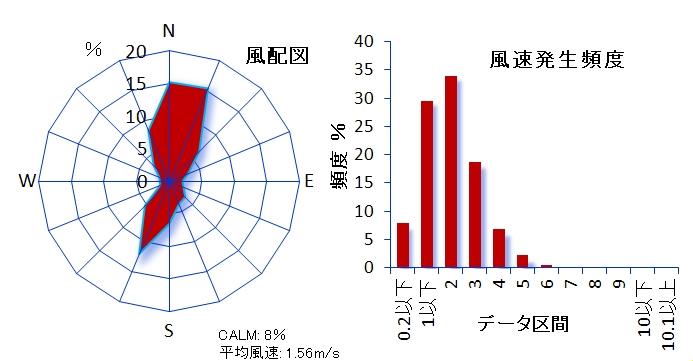 ��132 狛江市中和泉測定局 狛江市有地内 狛江市中和泉3-4-10 風速計高さ9m