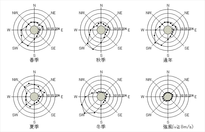 青森 10分間平均風速の風配図