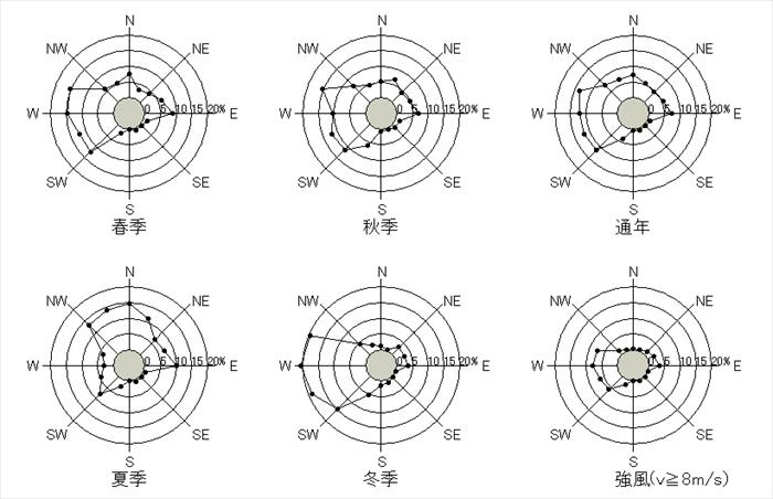 青森 日最大平均風速の風配図