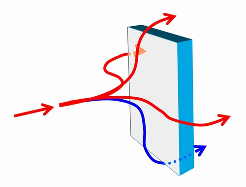 ビル風の発生原因はなぜか?物体に風が吹き付けると4方に流れていきます。