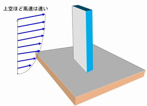 ビル風は建物の高さと相関が高く、一般に市街地の風は高さの0.2〜0.25乗に比例しており、地上1mでの高さの風速が1m/sあるとすると、高さ100mでは1.78m/s程度であると考えられます。このため高層建築ほど受ける風のエネルギーは大きくなり、その結果、強いビル風を発生させる。
