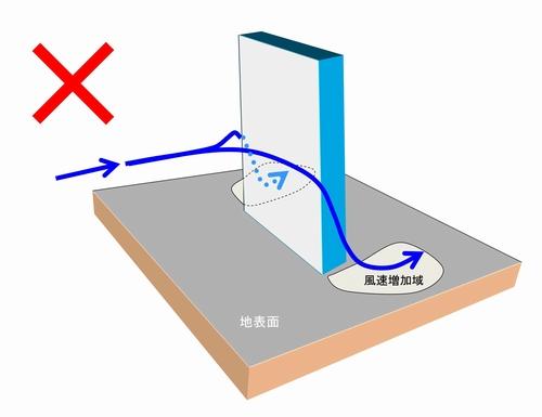 ビル風=吹き下ろし と考えている方が多いようですが、全く誤りです。風洞実験、コンピュータシミュレーションのいずれの結果においても、ビル風の主体である風速増加域においては風の方向はほとんど水平に近い角度として観測されており、鉛直方向下向きの強い風は存在していません。
