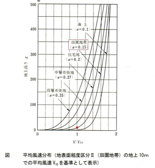 粗度区分ごとの、べき指数、高さと風速の関係
