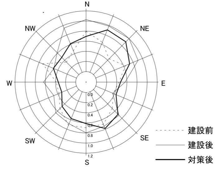 レーダーチャトによる16風向の風速比の表現。建設前、建設後、対策後を比較して計画建物建設しても環境が保全されていることがわかる