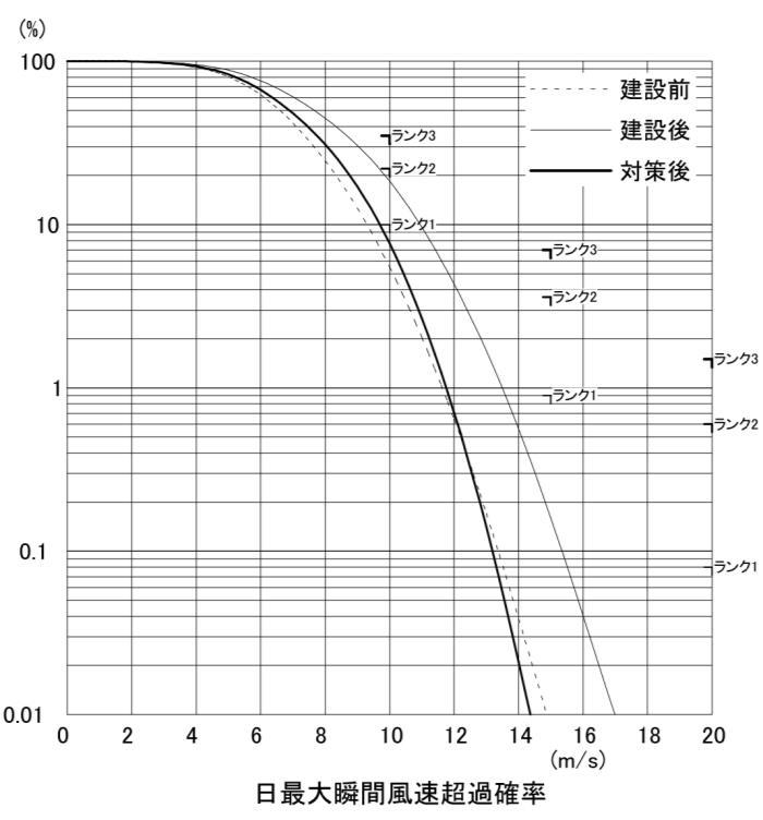 強風発生の累積頻度曲線による風速比ごとの頻度の表現。建設前、建設後、対策後を比較して計画建物建設しても環境が保全されていることがわかる