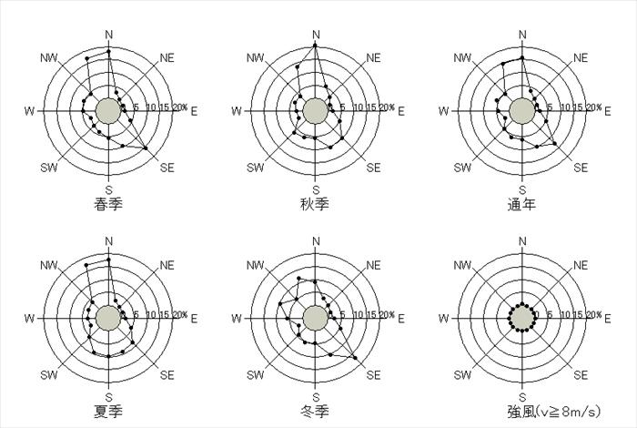 福岡の10分間平均風速の風配図
