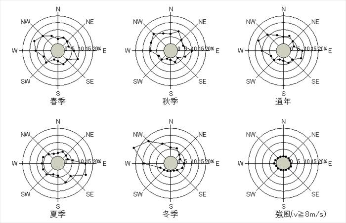 函館 10分間平均風速の風配図