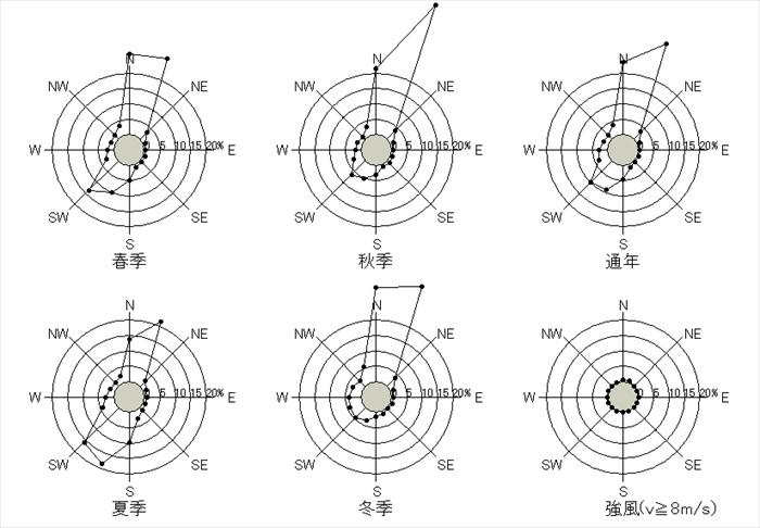 広島の10分間平均風速の風配図