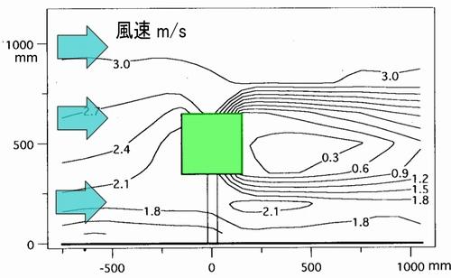 国立建築研究所の大橋様らによる、キャノピー型樹木模型を用いた風洞実験
