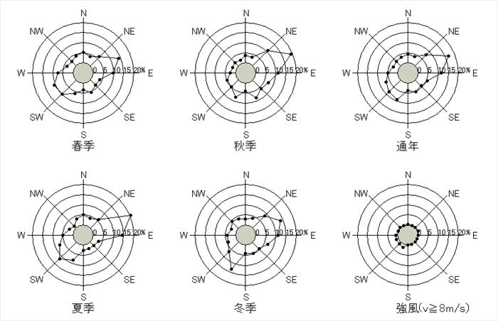 金沢 10分間平均風速の風配図