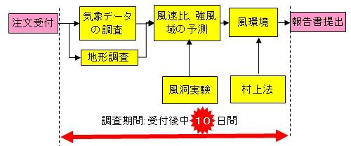 ビル風簡易予測調査の工程図