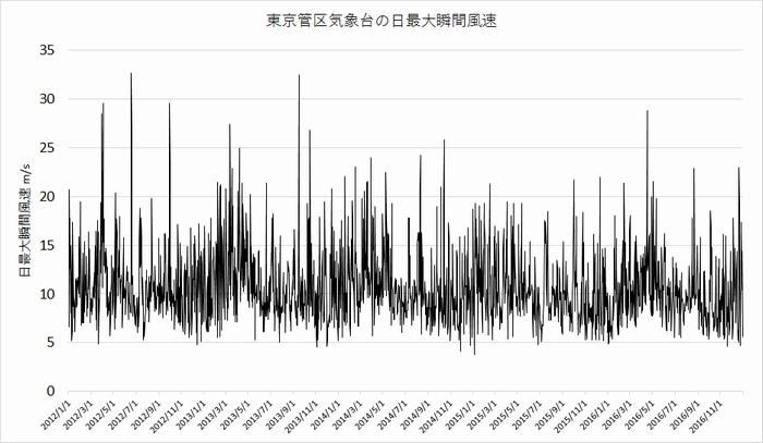 東京管区気象台の日最大瞬間風速