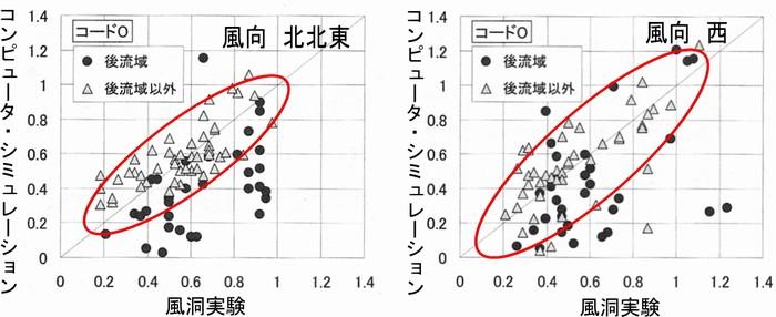 当社が用いるk-ε2方程式モデルの検証、大林組技術研究所による