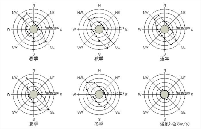 札幌 10分間平均風速の風配図