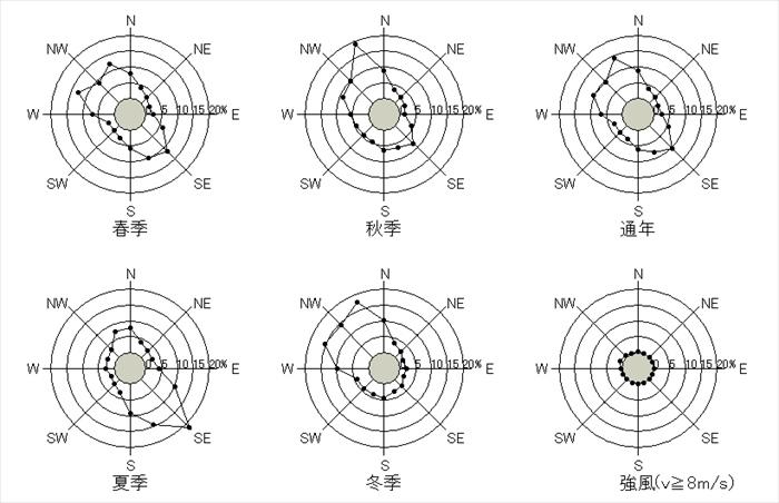 仙台 10分間平均風速の風配図