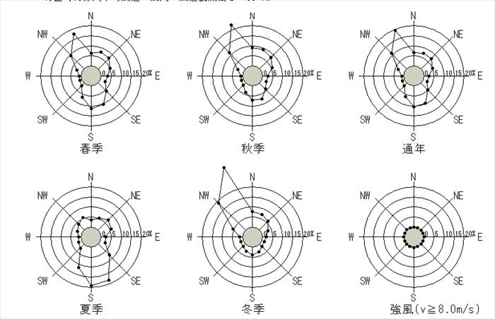 東京(大手町) 10分間平均風速の風配図