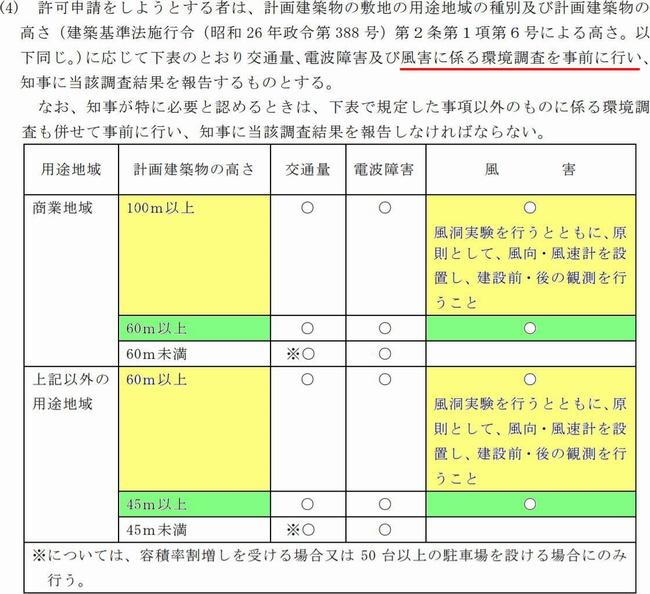 東京都総合設計許可要綱実施細目