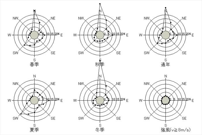 函館 10分間平均風速の風配図横浜