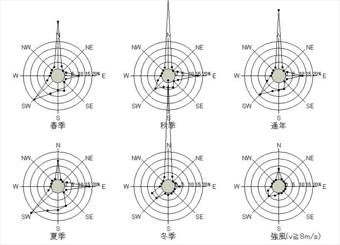 横浜 日最大平均風速の風配図