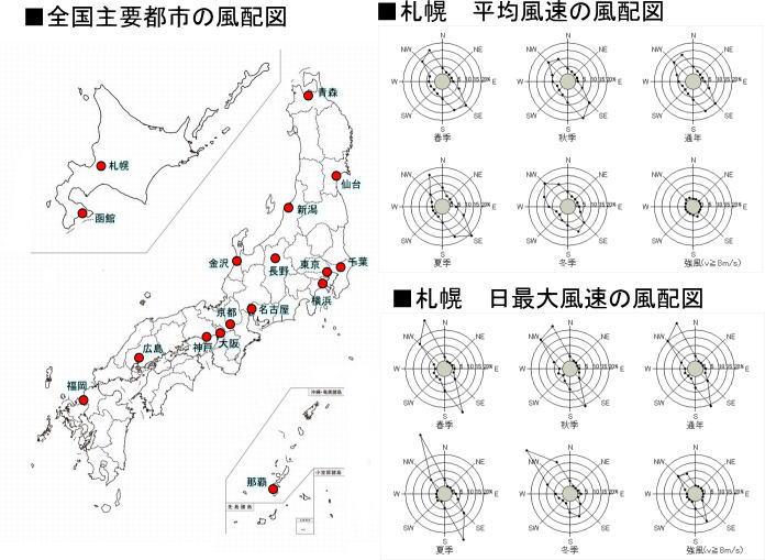 全国主要都市の風配図